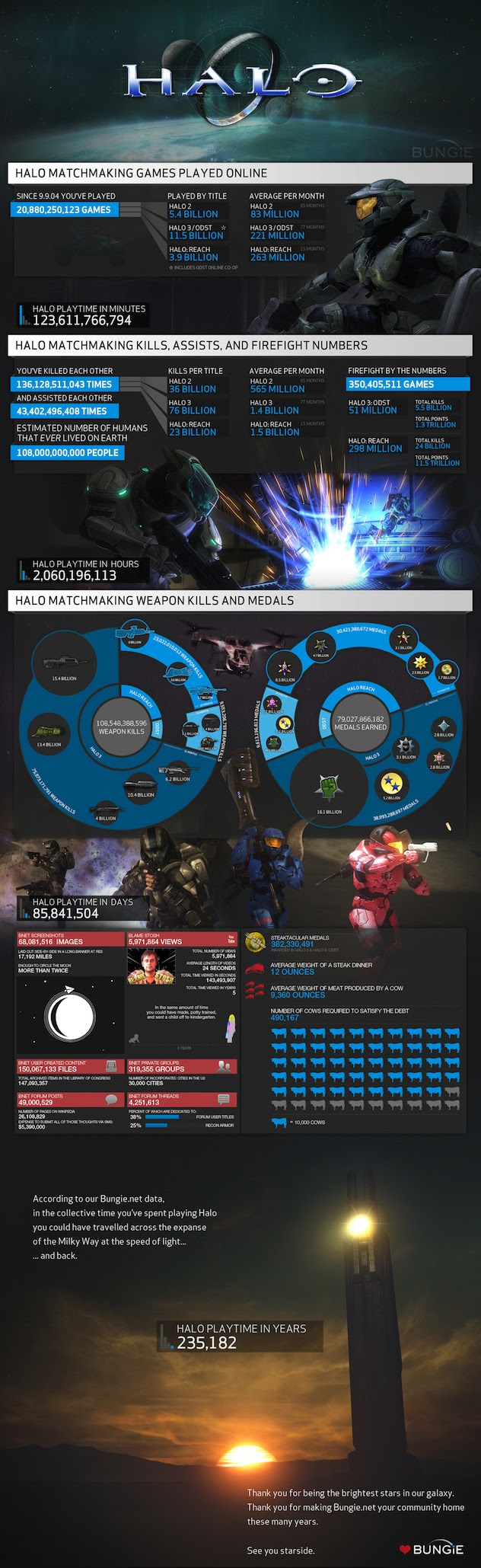 Detailed infographics of Halo, compiled since 2004