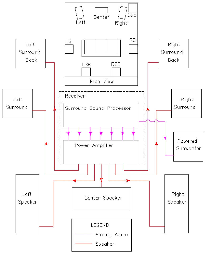 Surround Sound Wiring Diagrams With Cable 2009 Chevy Colorado Z71 Fuse Box Wiring Diagram Schematics