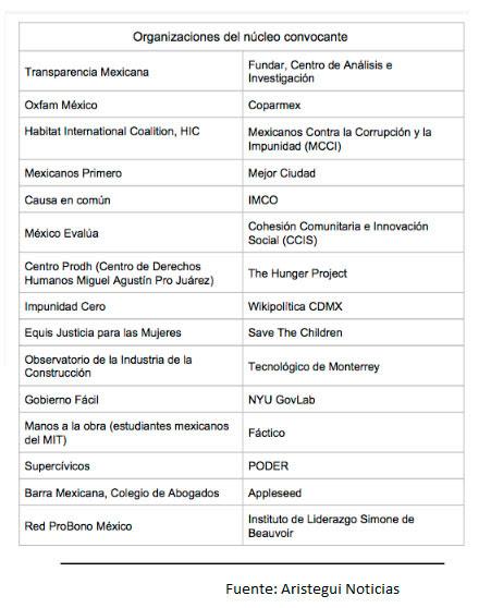 organizaciones-nucleo-convocante