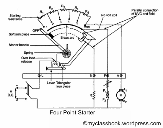 Four Point Starter - Best explained