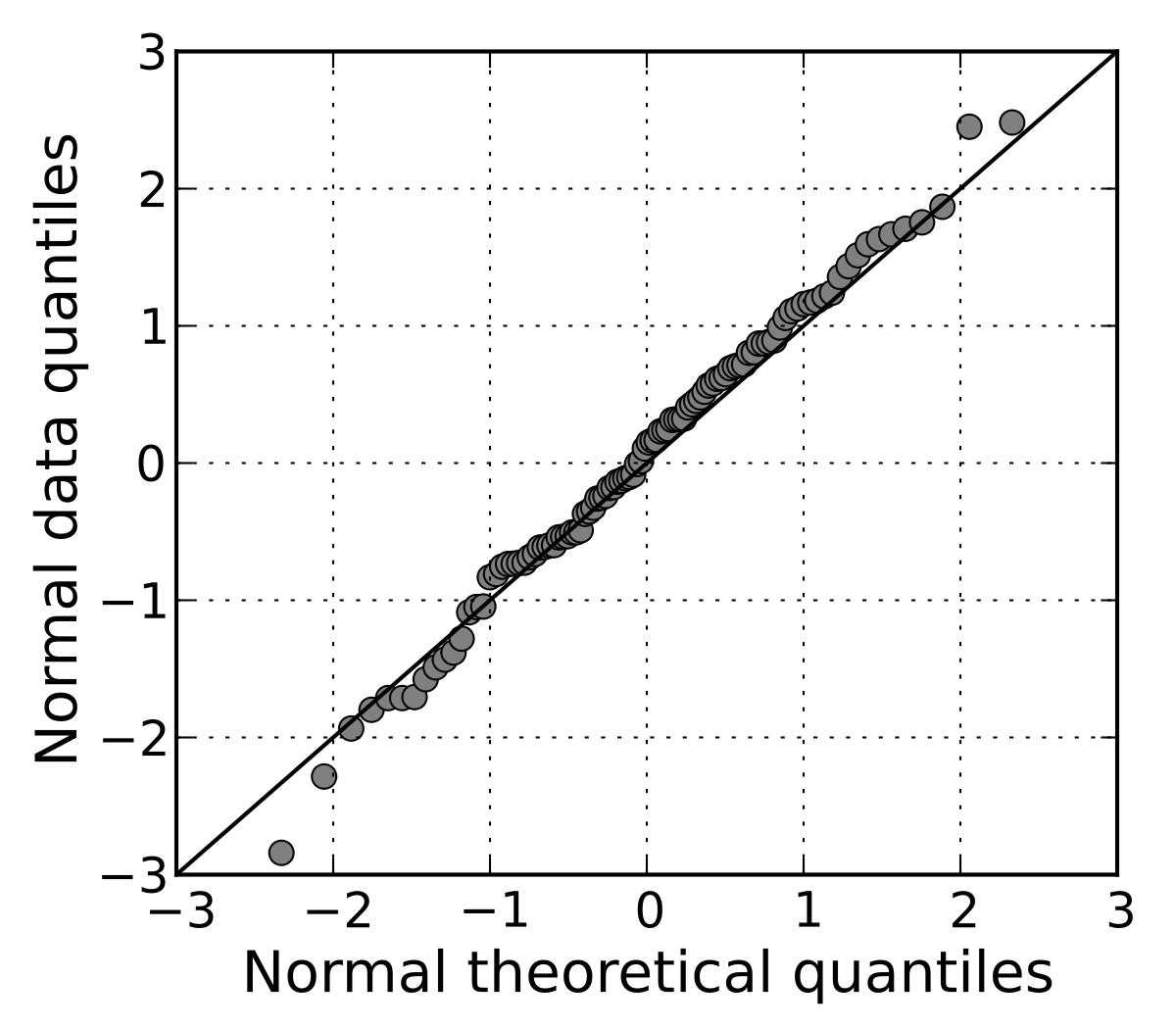 Normal normal qq.svg
