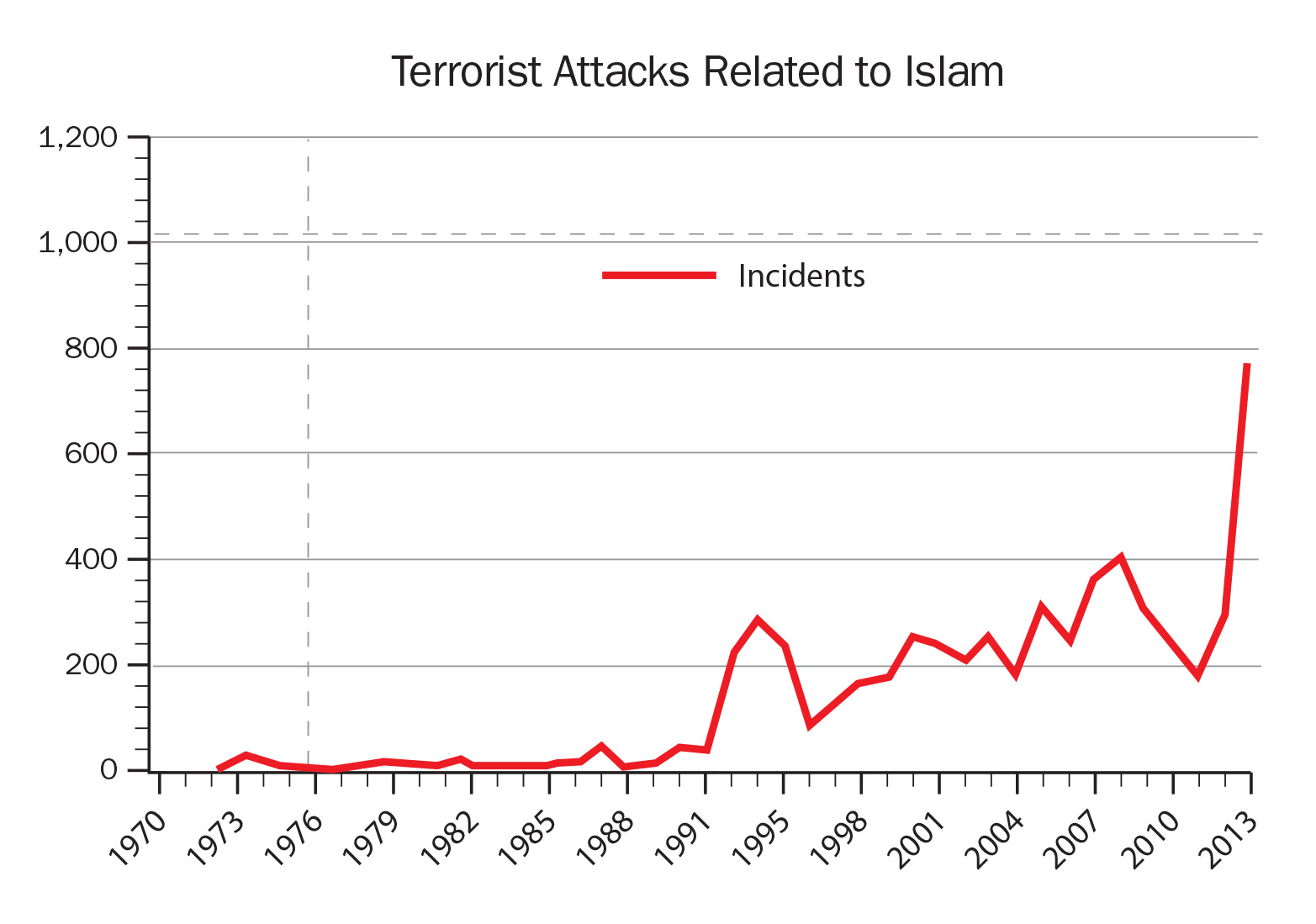 Image result for Global Terrorism incidents