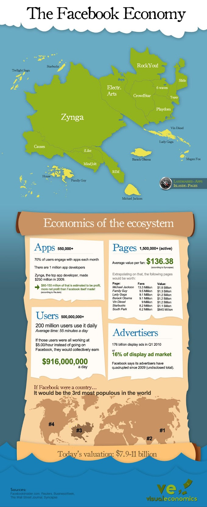 La Economía de Facebook (Infografía)