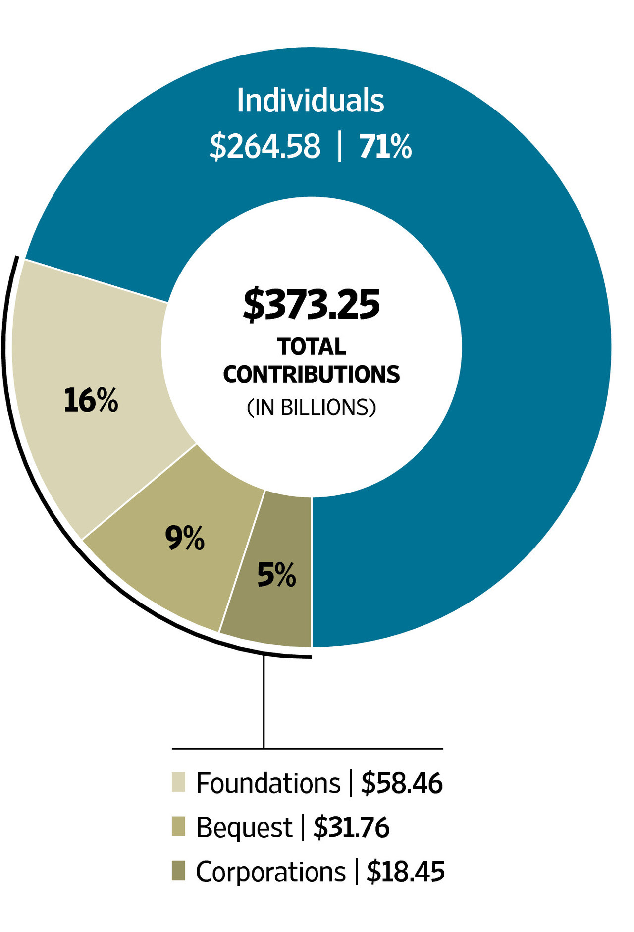 Total Charitable Contributions
