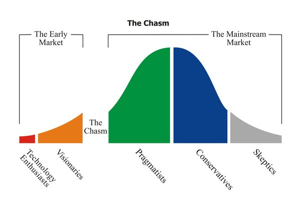 Crossing the Chasm - Inbound Marketing