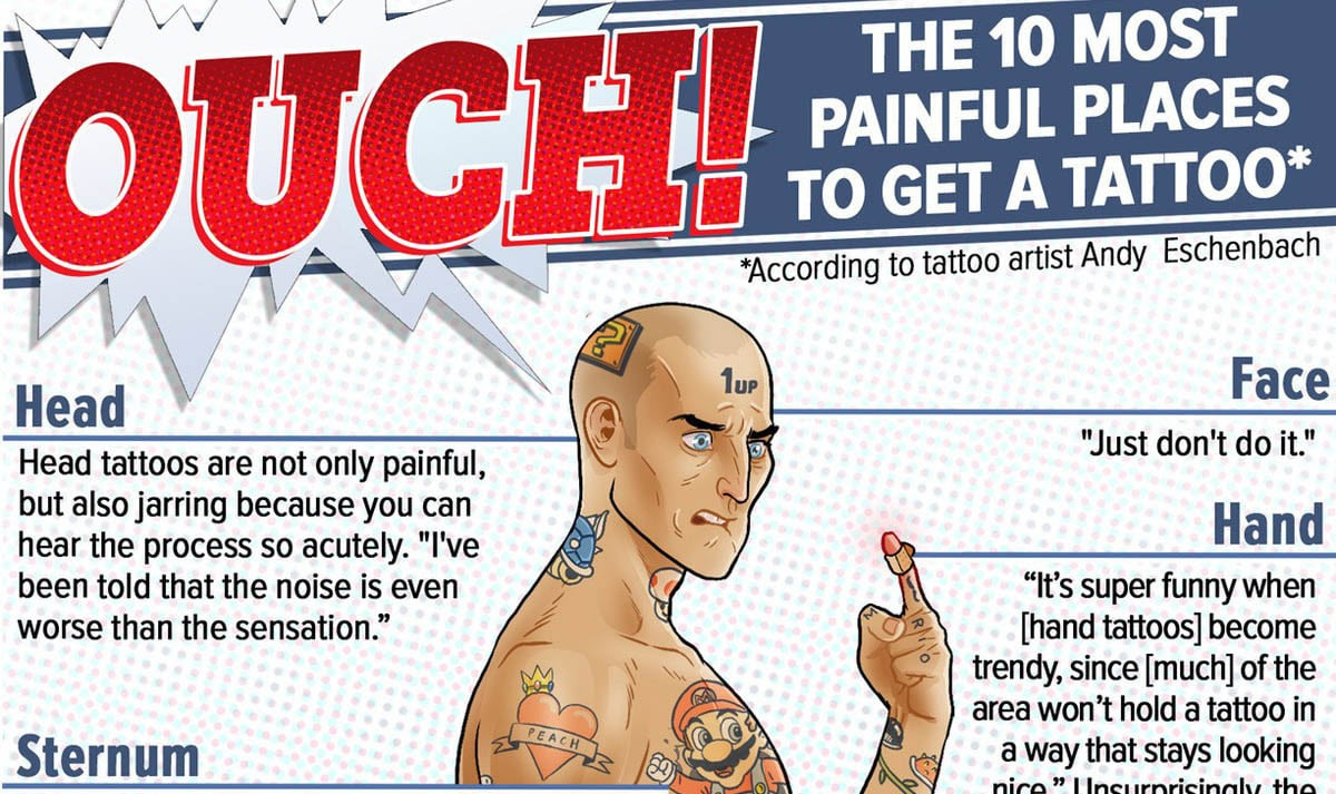 Infographic: 10 Most Painful Places On The Body To Get A ...