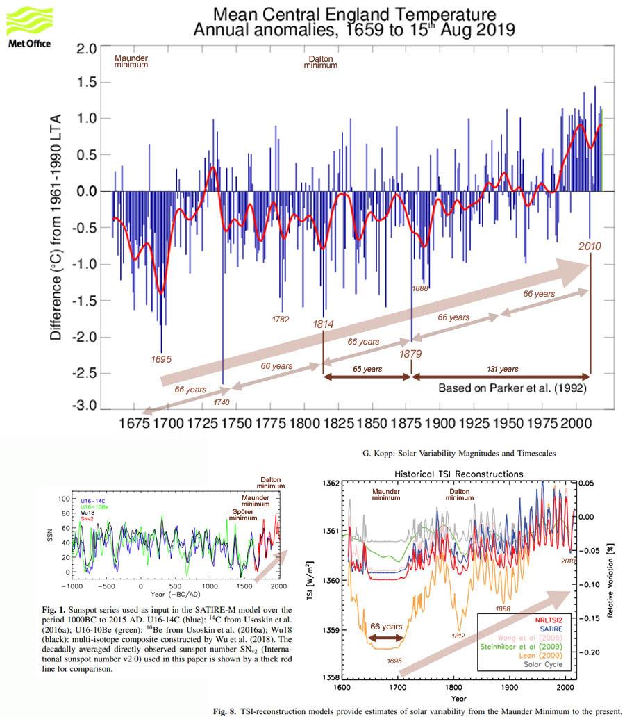 Figuur 8: De temperatuurontwikkeling in Centraal Engeland (1659-2019) toont een duidelijke parallel met zowel de zonnevlekken [fig.1] als de TSI [fig.8] over een periode van 300 jaar; in alle drie de perspectieven worden de grootste fluctuaties in de 18de eeuw aangetroffen.