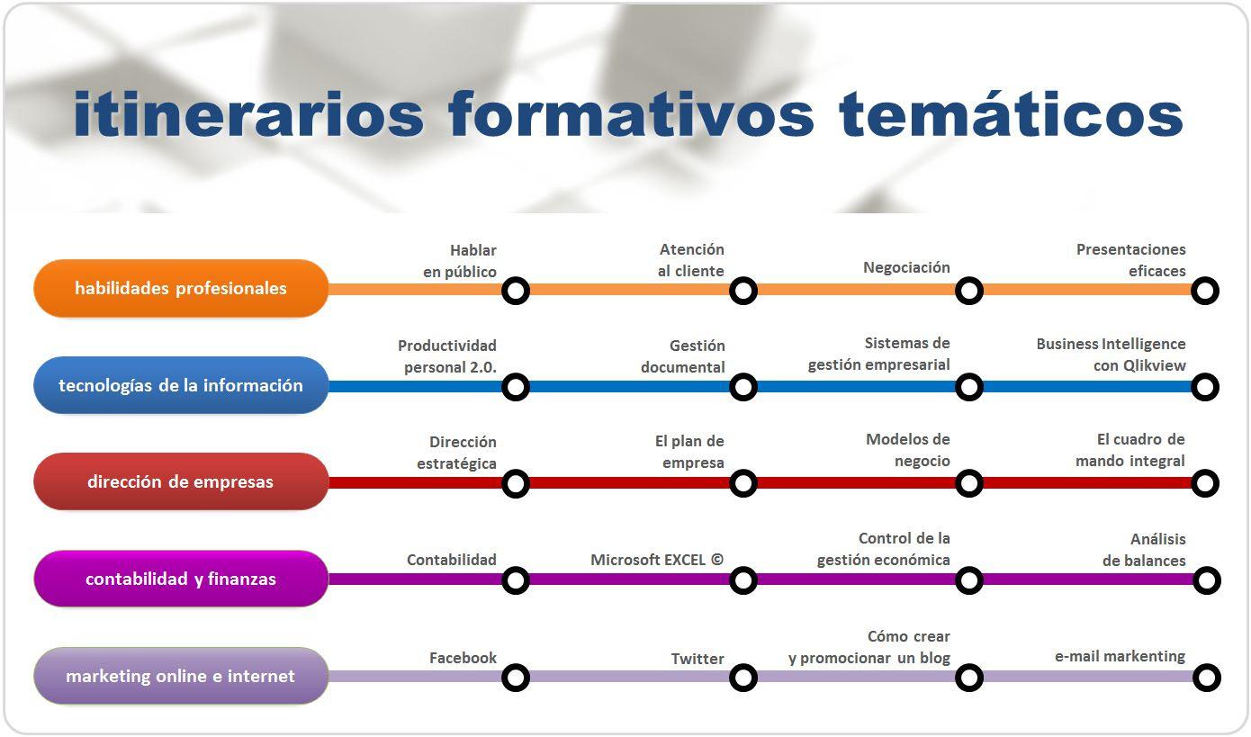 Itinerarios formativos en empresas