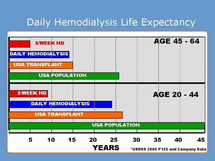 Kidney Dialysis Life Expectancy Chart Kidney Failure Disease