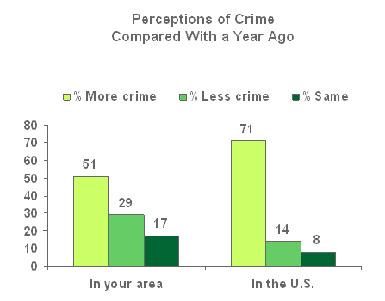 more-crime-national.jpg