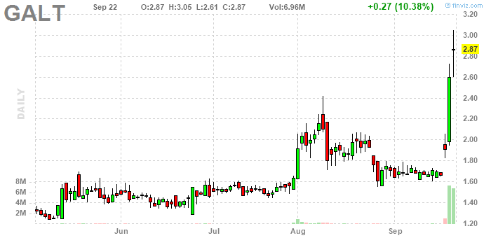 Galectin Therapeutics, Inc.