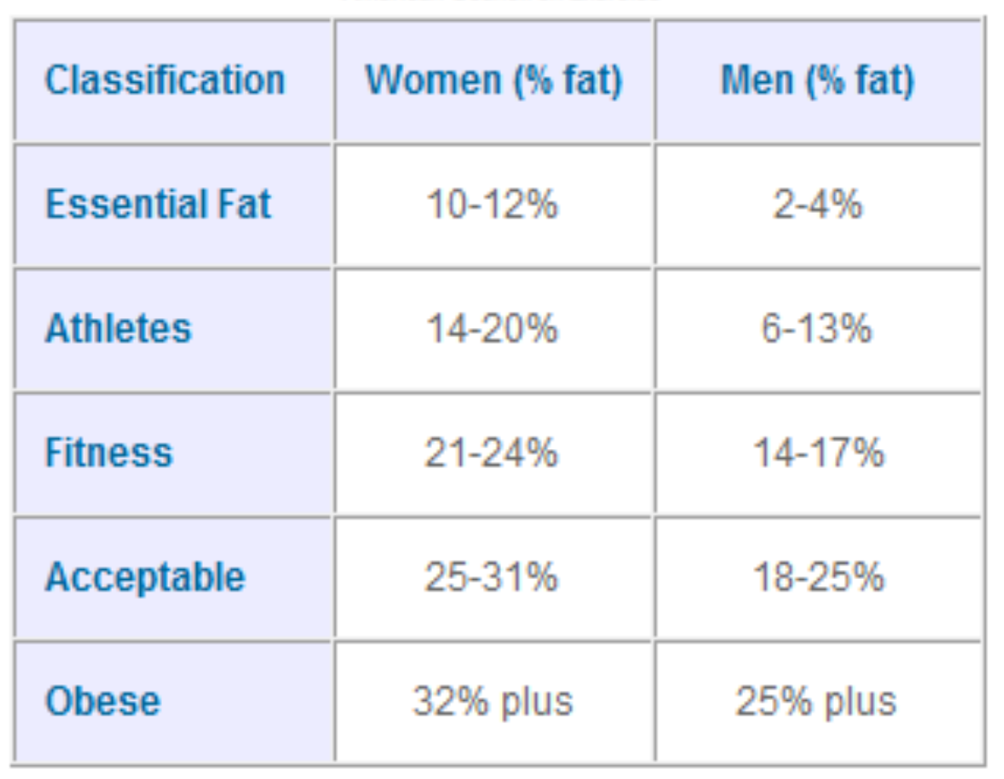 body fat percentage chart measurements
