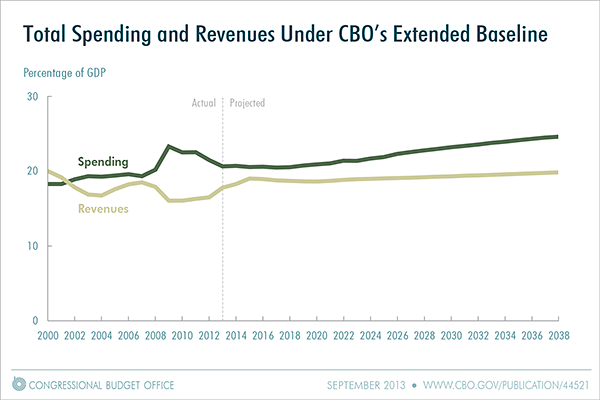Total Spending and Revenues Under CBO's Extended Baseline