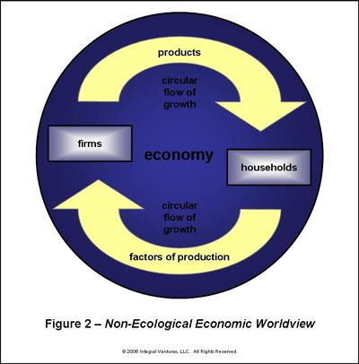 nonecological_economic_worldview_41