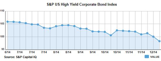 US-high-yield-bond-index-value-2014-12-19