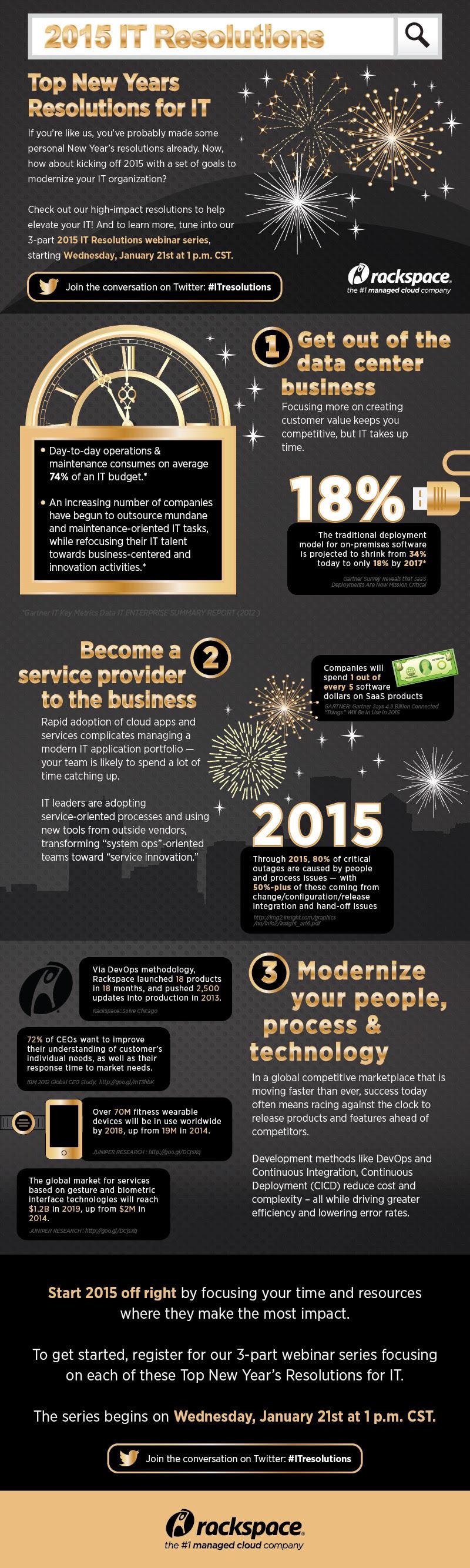2015 IT Resolutions