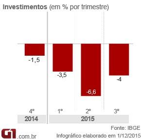 PIB-investimentos-3tri15 (Foto: Arte/G1)