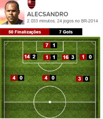 Finalizações de Alecsandro pelo Flamengo no Brasileirão-2014 (Foto: GloboEsporte.com)