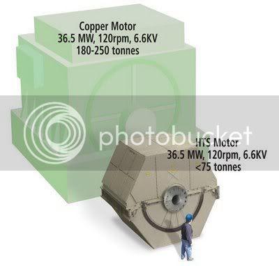 Superconducting Motor
