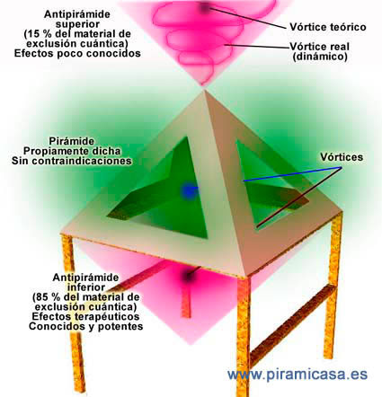 Resultado de imagen para BENEFICIOS DE LA ENERGÍA CÓSMICA A TRAVÉS DE LA GRAN PIRÁMIDE
