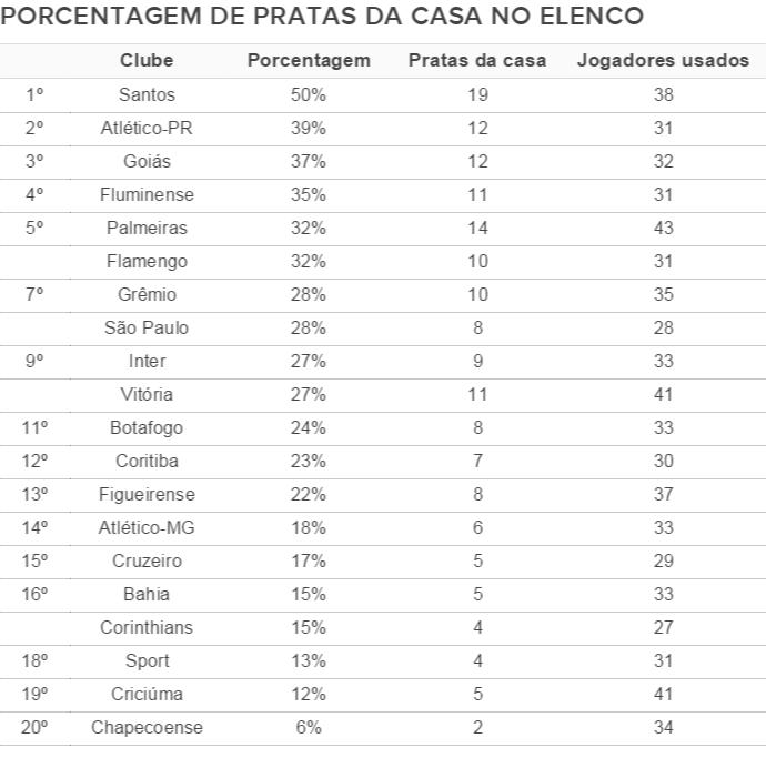 Tabela - porcentagem de pratas da casa nos elencos da Série A (Foto: GloboEsporte.com)