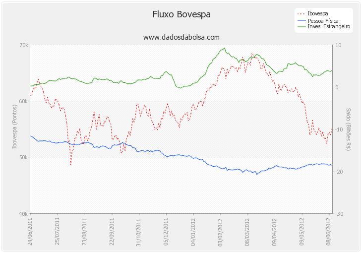 fluxo de investidores