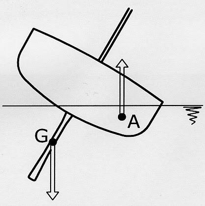 File:Segeln Gewichtsstabilitaet.jpg