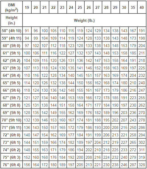 body fat percentage calculator vs bmi