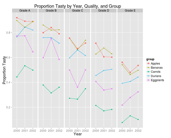 three categorical variables ggplot2