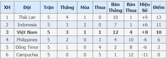 kết quả SEA games 29, U22 Việt Nam, U22 Thái Lan, bóng đá nam SEA Games