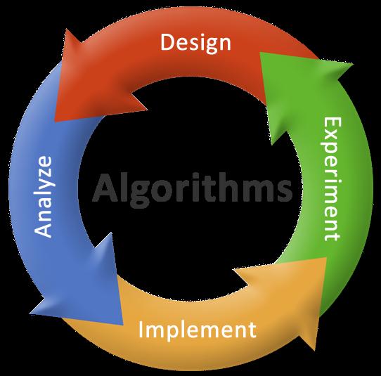 اسطوانة تعلم الخوارزميات 4 دروس فيديو بالعربي - الطريقة الصحيحة لاحتراف البرمجة algorithm