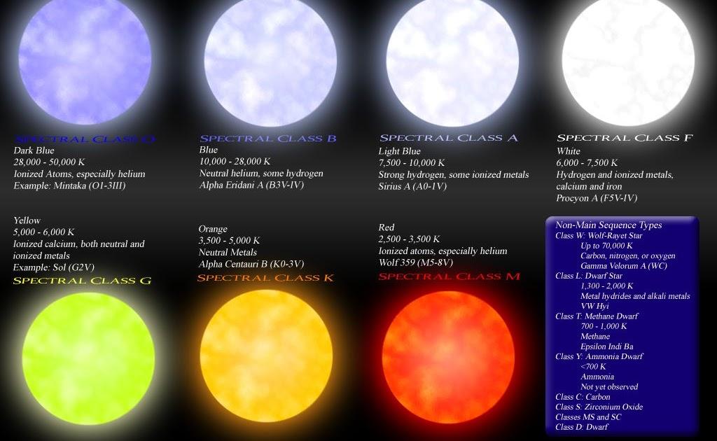 Fizik Dan Astronomi Kelas Bintang