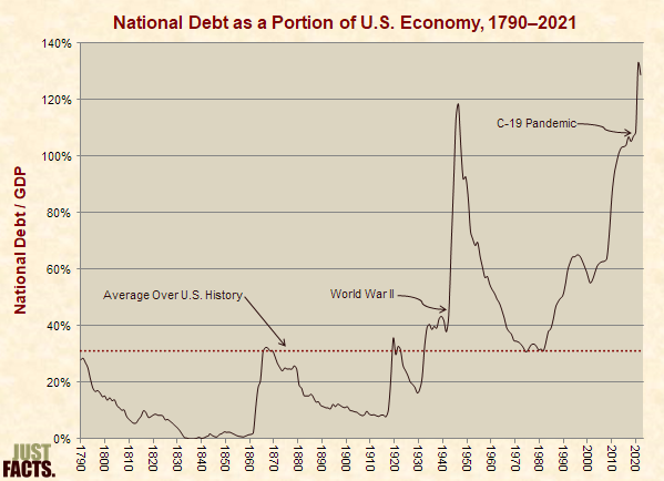 Debt as a Portion of the Economy