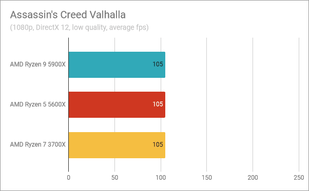Resultados del banco de pruebas AMD Ryzen 9 5900X: Assassin's Creed Valhalla