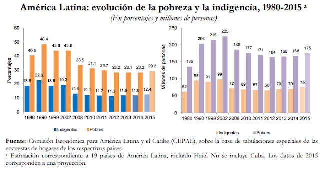 Decrescimento econômico e aumento da pobreza na América Latina