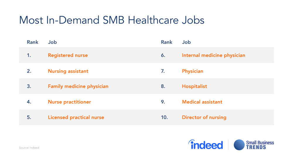Small Business Healthcare Recruiting Trends