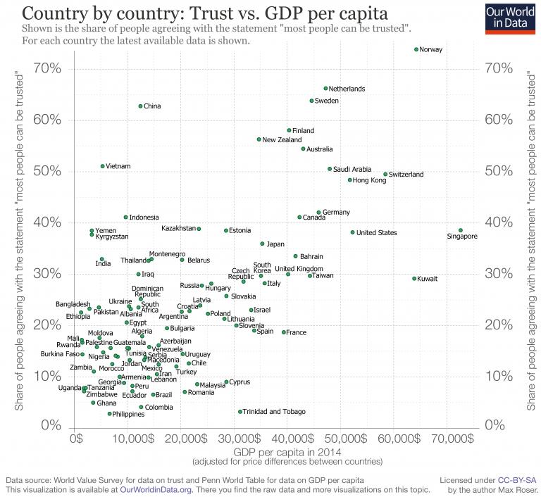 Trust-vs-GDP-per-capita-768x706