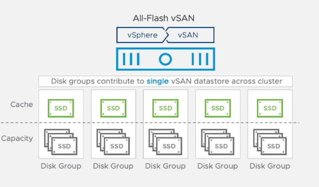 Force Delete vSAN Datastore from ESXi Host