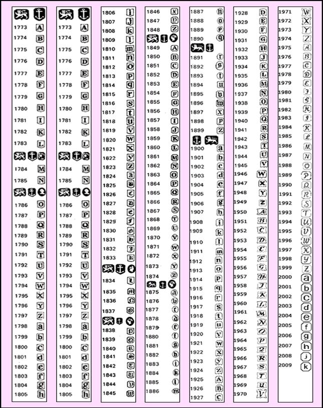 Sterling silver hallmarks identification