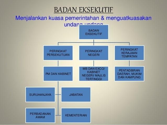 Pengajian Malaysia Badan Pentadbiran Eksekutif