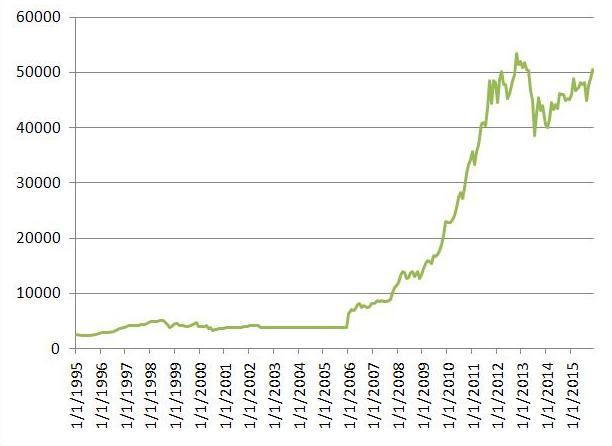 L'or monétaire de réserve de la Banque de Russie depuis 1995, en millions $ US. Source: CBR.RU