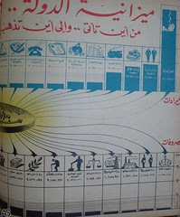 State Budget of Egypt in 1948 - 1949
