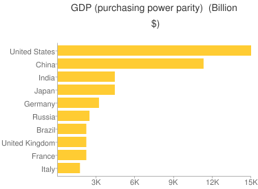 GDP (purchasing power parity) - Ranking