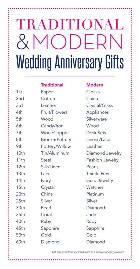 Wedding Anniversary Gifts   Happily Ever After   Pinterest