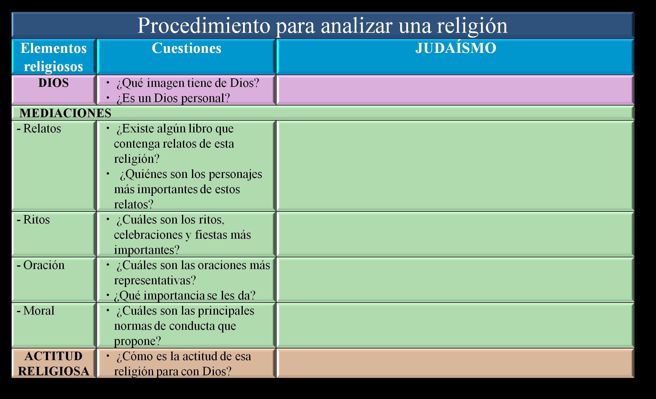 Cuadro Comparativo De Religiones Monoteistas Y Politeistas