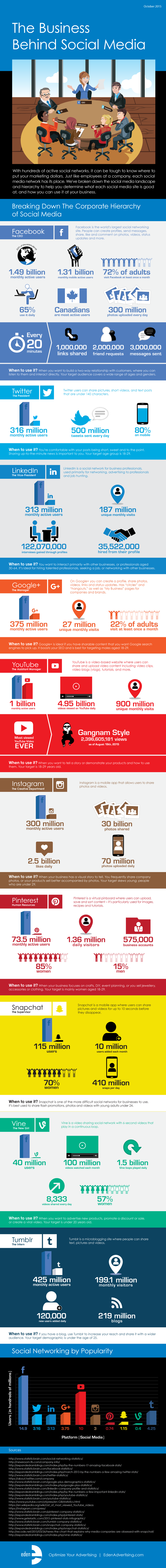 The Business Behind Social Media - #Infographic