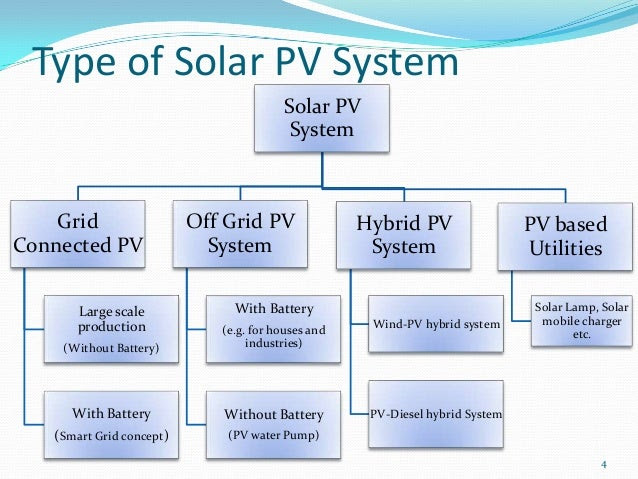 Common Types of Solar Cells - What are Better Silicon