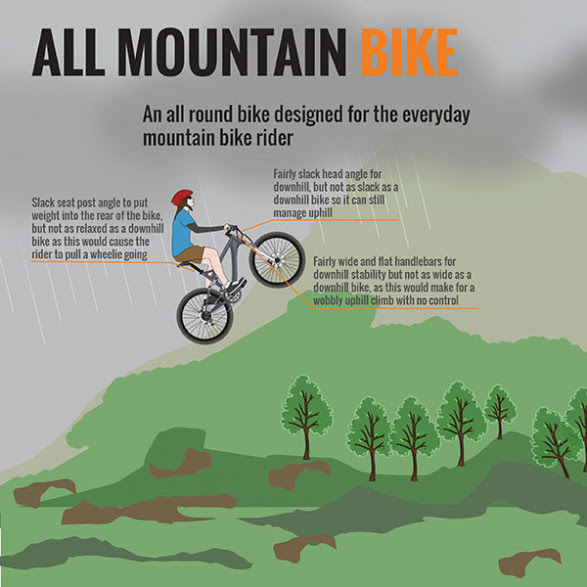 Anatomy of a Bicycle (Part V) - All-Mountain