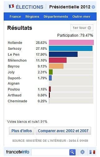 Resultados França