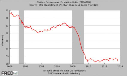 Employment-Population Ratio November 2013